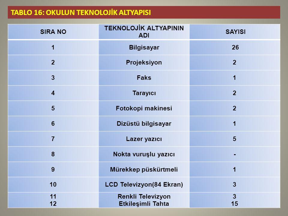 TEKNOLOJİK ALTYAPININ ADI LCD Televizyon(84 Ekran)