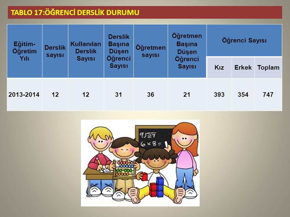 Kullanılan Derslik Sayısı Derslik Başına Düşen Öğrenci Sayısı