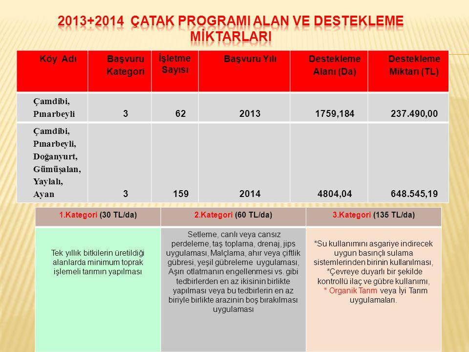 2013+2014 ÇATAK PROGRAMI ALAN VE DESTEKLEME MİKTARLARI