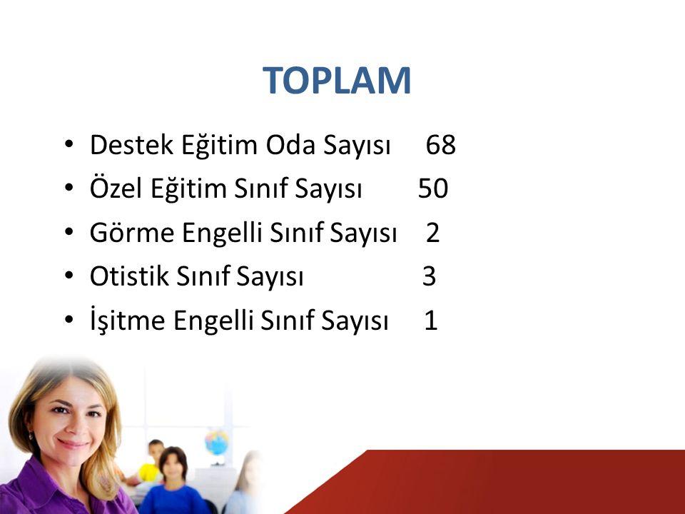 TOPLAM Destek Eğitim Oda Sayısı 68 Özel Eğitim Sınıf Sayısı 50