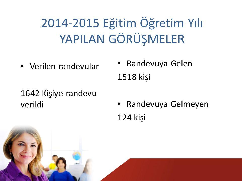 2014-2015 Eğitim Öğretim Yılı YAPILAN GÖRÜŞMELER