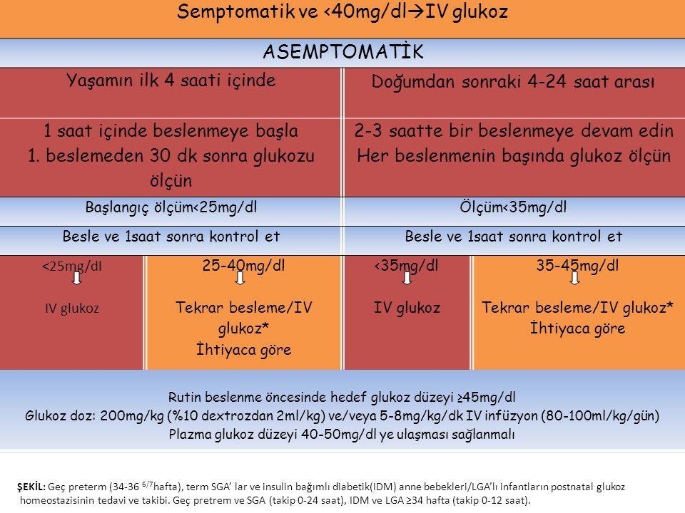 Semptomatik ve <40mg/dlIV glukoz ASEMPTOMATİK