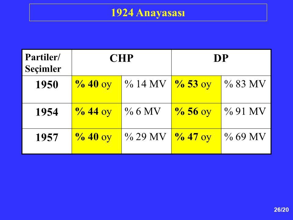 1924 Anayasası CHP DP 1950 1954 1957 % 40 oy % 14 MV % 53 oy % 83 MV