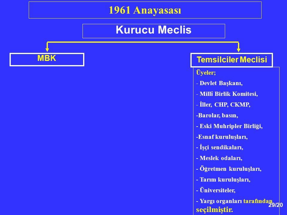 1961 Anayasası Kurucu Meclis MBK Temsilciler Meclisi Üyeler;