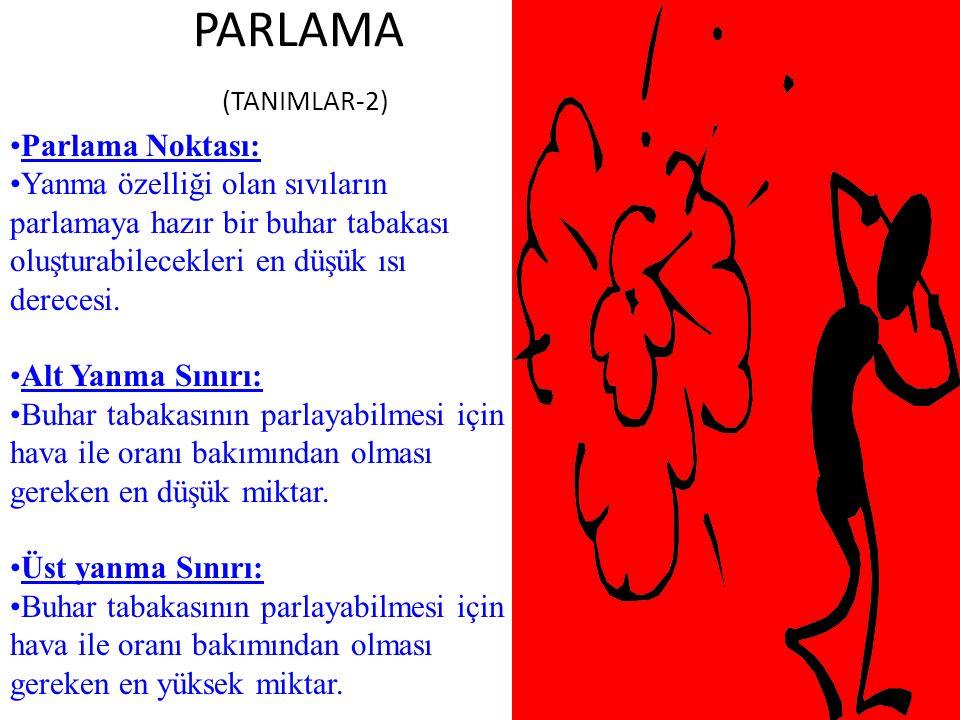 PARLAMA (TANIMLAR-2) Parlama Noktası: