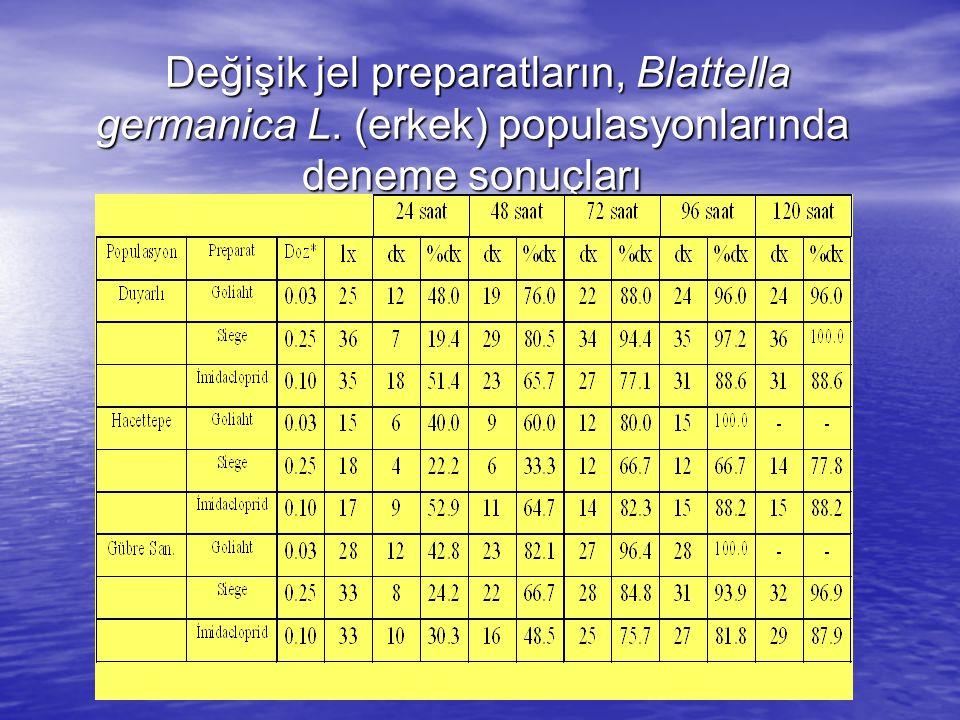 Değişik jel preparatların, Blattella germanica L