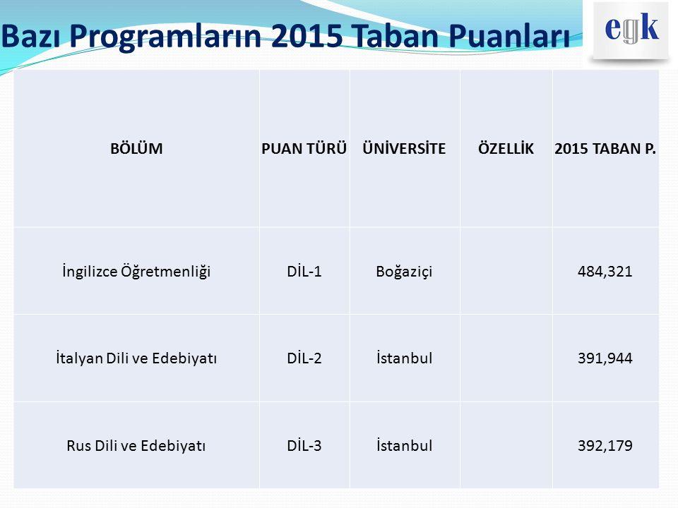 Bazı Programların 2015 Taban Puanları