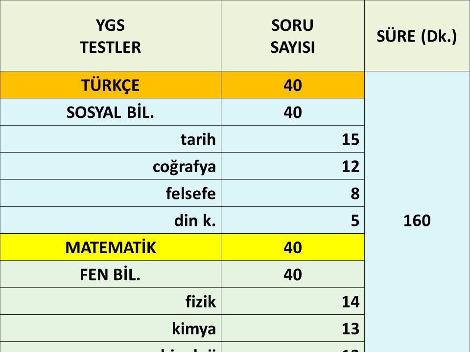 YGS TESTLER SORU SAYISI SÜRE (Dk.) TÜRKÇE 40 160 SOSYAL BİL. tarih 15