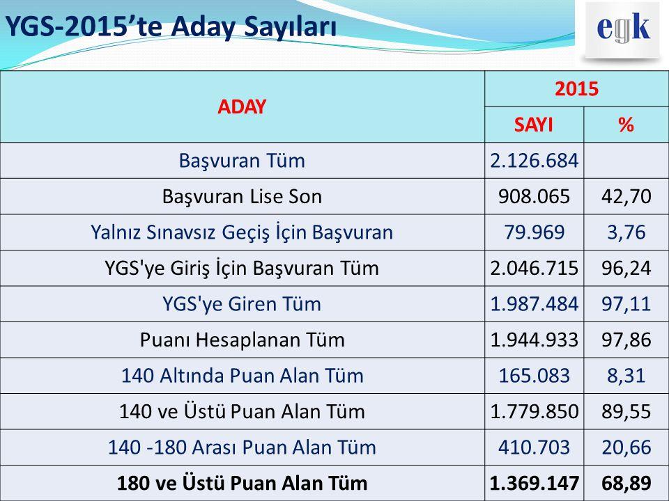 YGS-2015'te Aday Sayıları ADAY 2015 SAYI % Başvuran Tüm 2.126.684