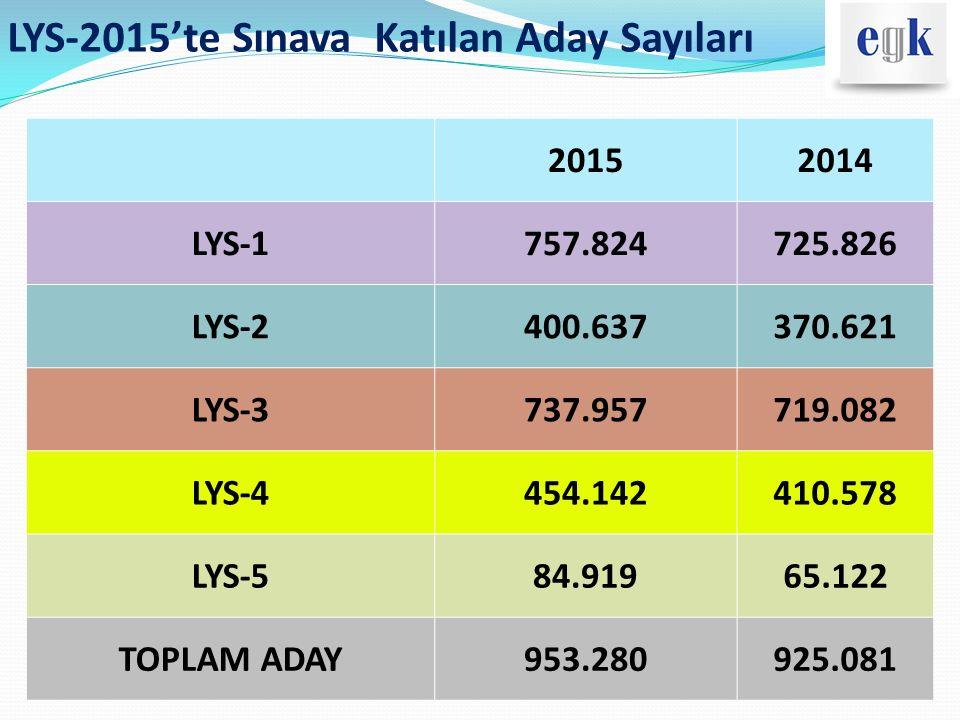 LYS-2015'te Sınava Katılan Aday Sayıları