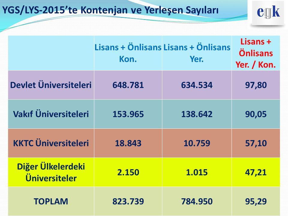 YGS/LYS-2015'te Kontenjan ve Yerleşen Sayıları