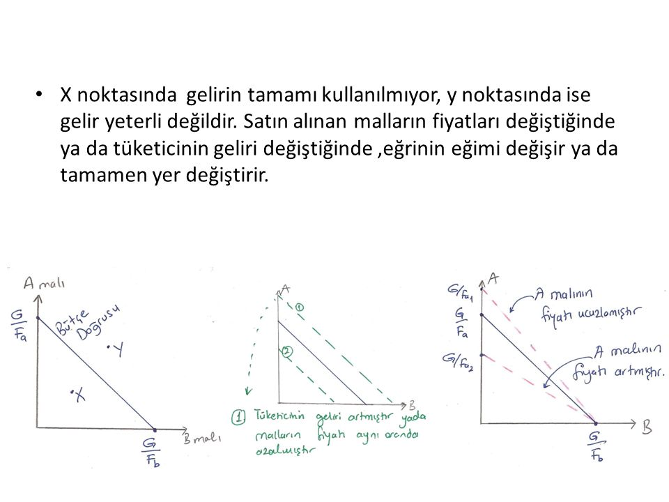 X noktasında gelirin tamamı kullanılmıyor, y noktasında ise gelir yeterli değildir.