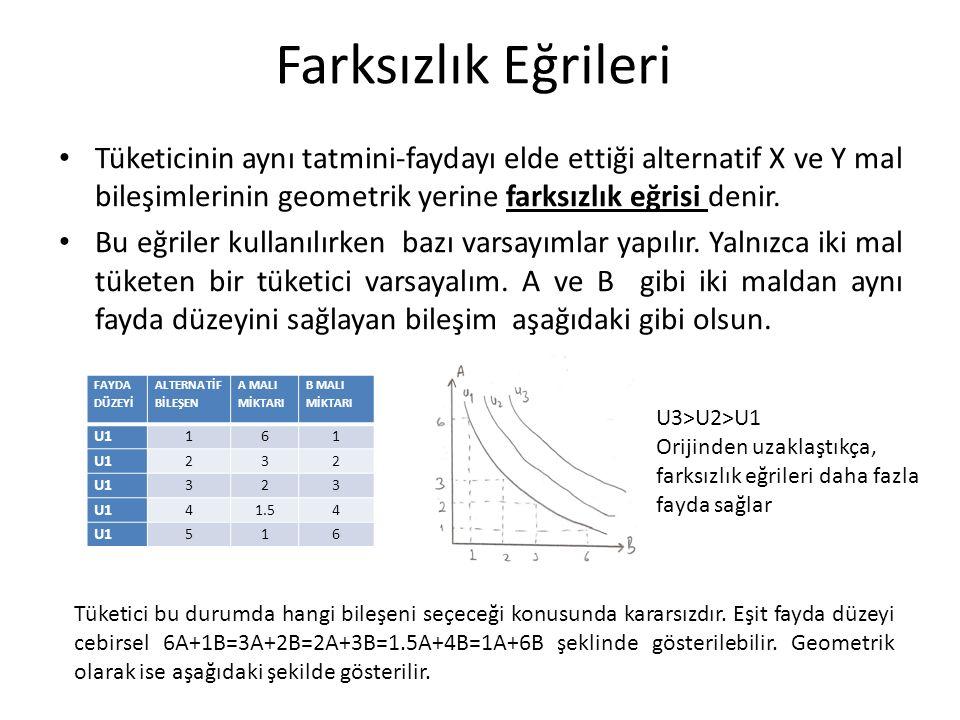 Farksızlık Eğrileri Tüketicinin aynı tatmini-faydayı elde ettiği alternatif X ve Y mal bileşimlerinin geometrik yerine farksızlık eğrisi denir.