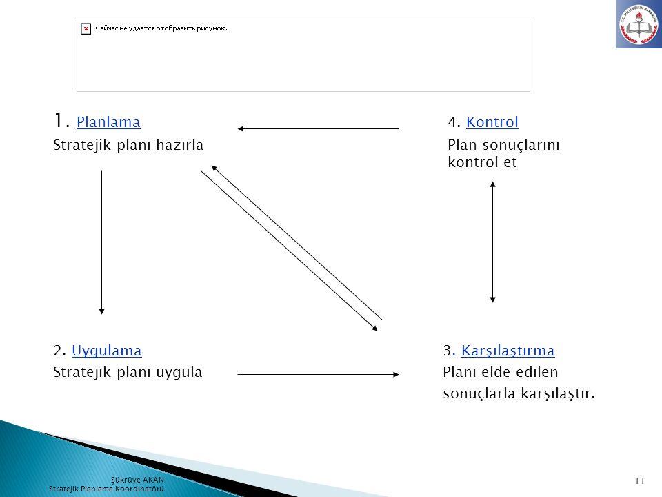 1. Planlama 4. Kontrol Stratejik planı hazırla Plan sonuçlarını kontrol et.