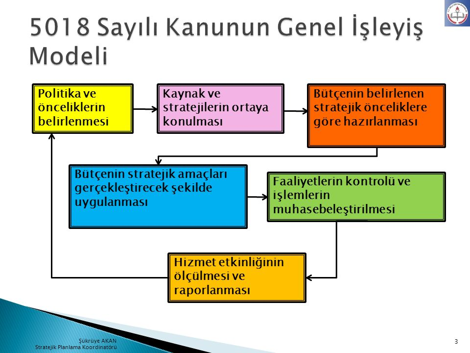 5018 Sayılı Kanunun Genel İşleyiş Modeli