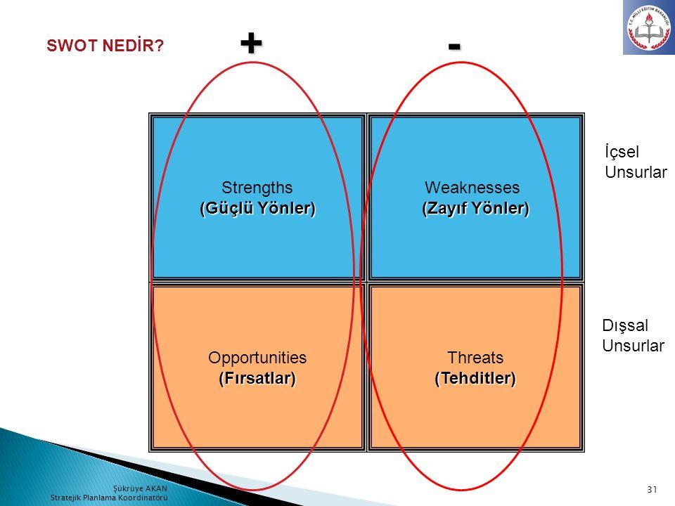 + - SWOT NEDİR Strengths (Güçlü Yönler) Weaknesses (Zayıf Yönler)