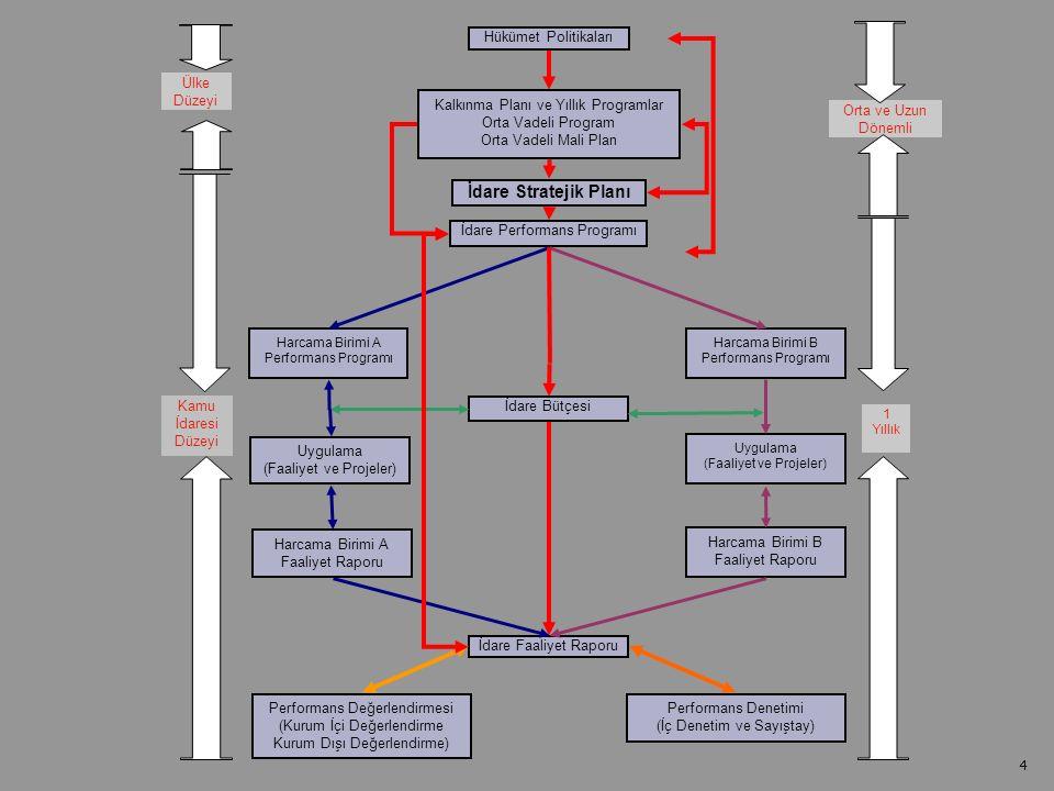 Strateji Geliştirme Başkanlığı MEB 4