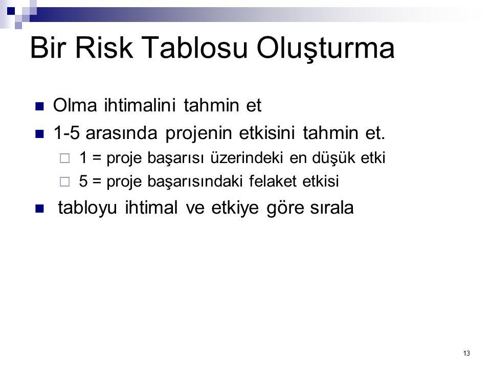 Bir Risk Tablosu Oluşturma