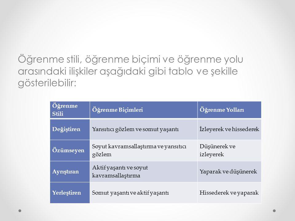 Öğrenme stili, öğrenme biçimi ve öğrenme yolu arasındaki ilişkiler aşağıdaki gibi tablo ve şekille gösterilebilir: