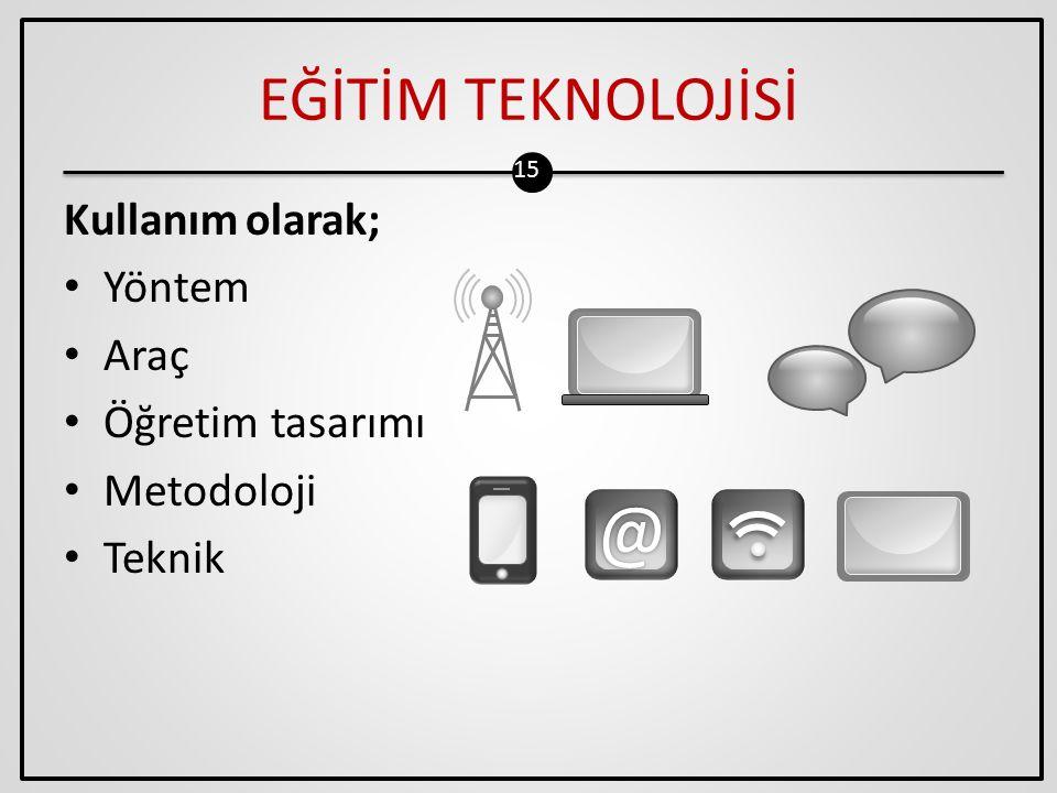 @ EĞİTİM TEKNOLOJİSİ Kullanım olarak; Yöntem Araç Öğretim tasarımı