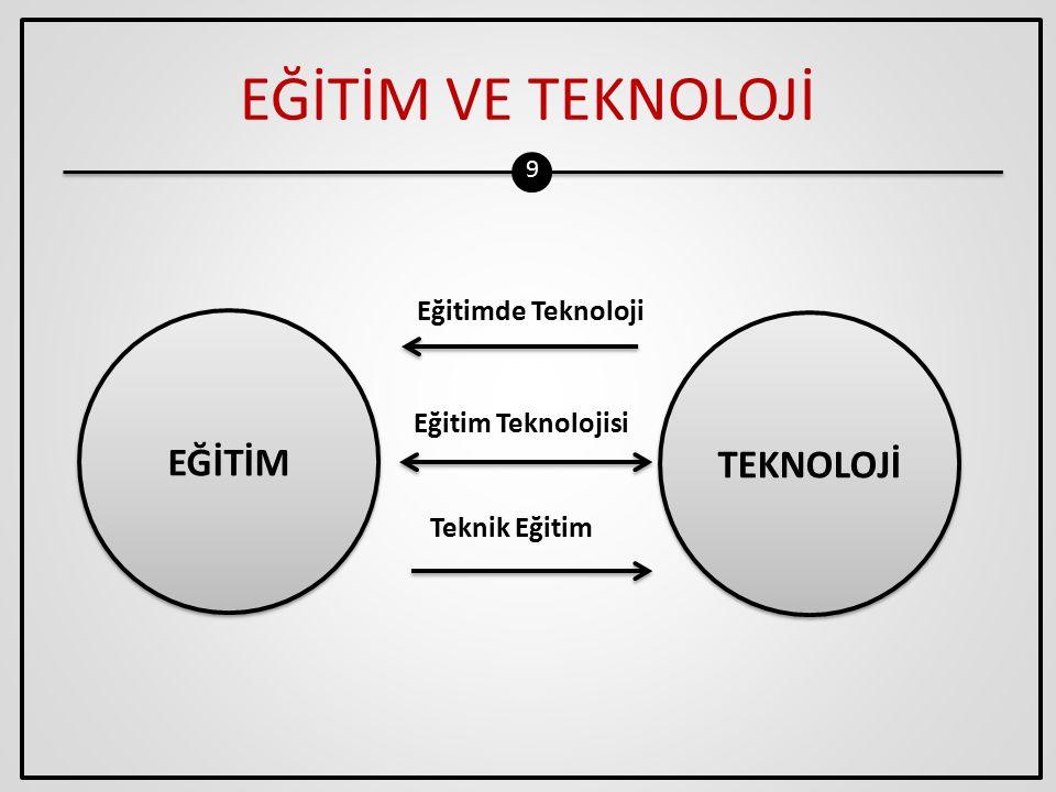 EĞİTİM VE TEKNOLOJİ EĞİTİM TEKNOLOJİ Eğitimde Teknoloji
