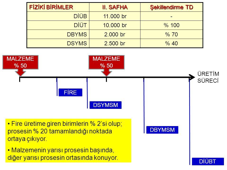 FİZİKİ BİRİMLER II. SAFHA. Şekillendirme TD. DİÜB. 11.000 br. - DİÜT. 10.000 br. % 100. DBYMS.