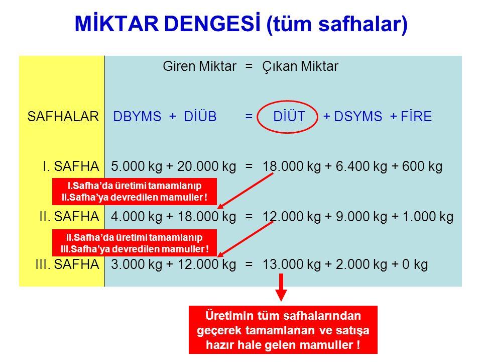 MİKTAR DENGESİ (tüm safhalar)