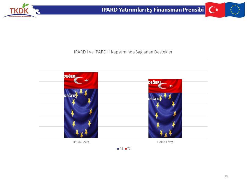 IPARD Yatırımları Eş Finansman Prensibi