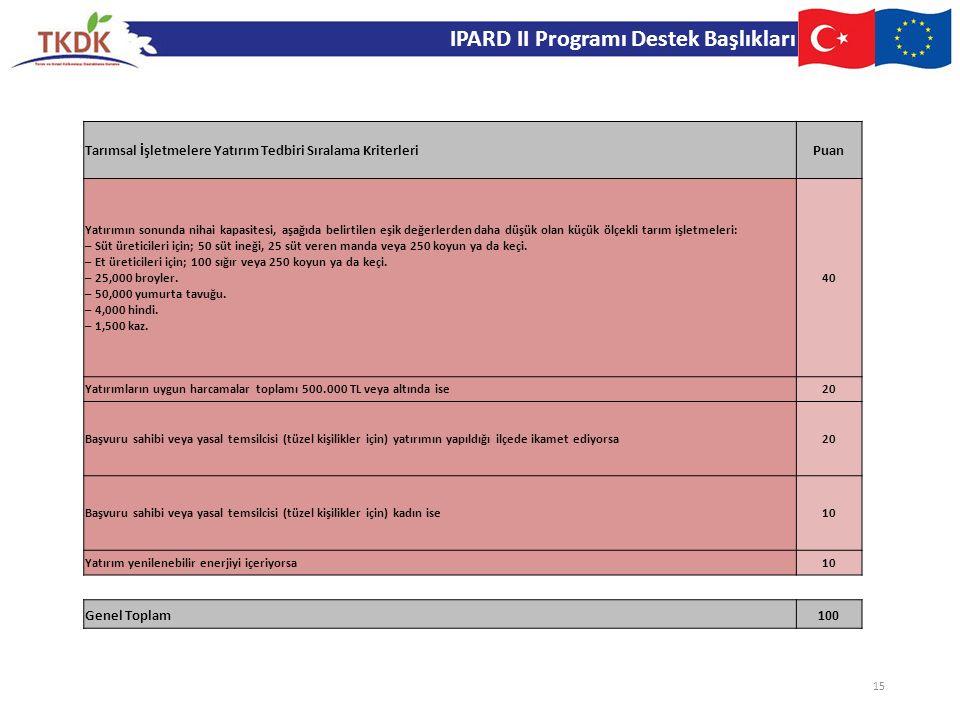 IPARD II Programı Destek Başlıkları