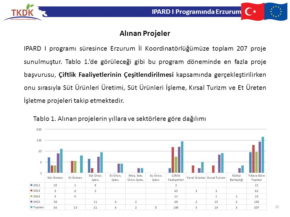 Alınan Projeler IPARD I Programında Erzurum