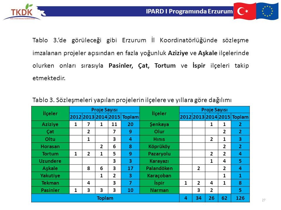 IPARD I Programında Erzurum