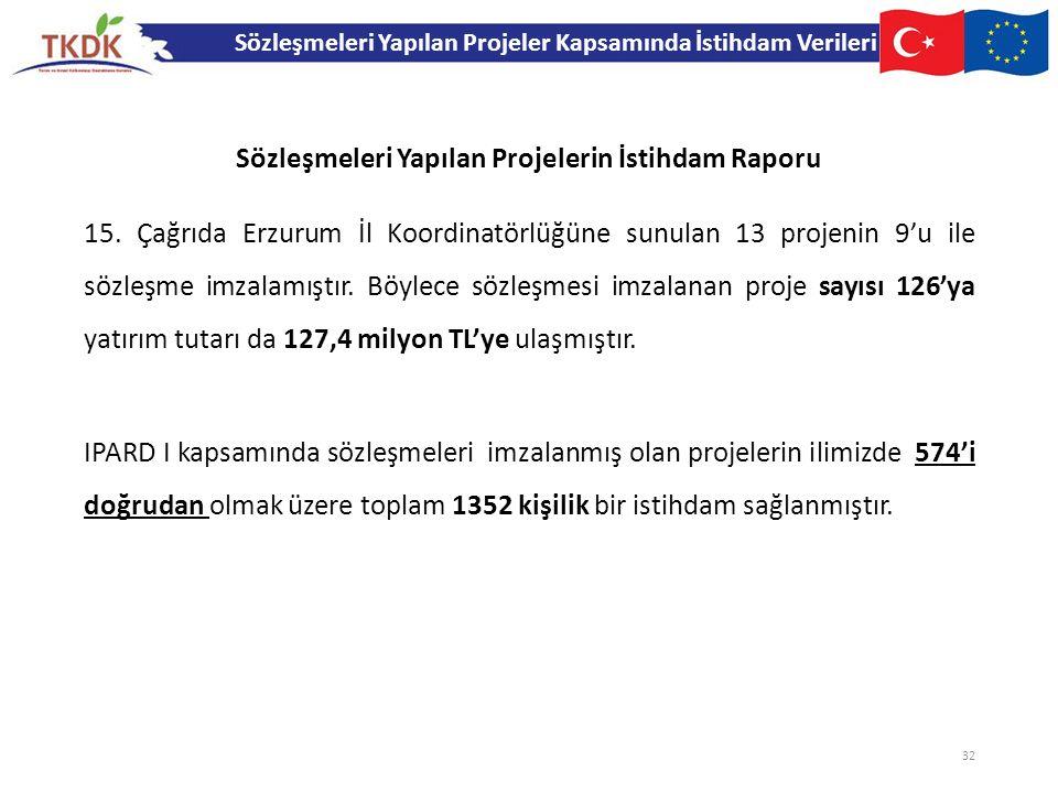 Sözleşmeleri Yapılan Projelerin İstihdam Raporu