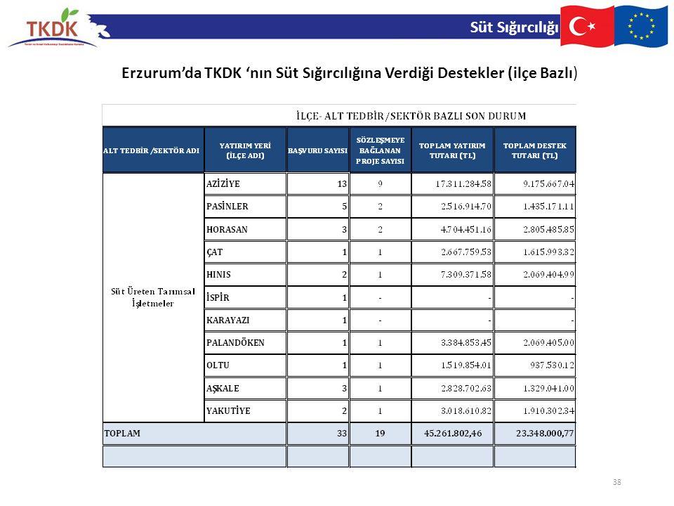 Süt Sığırcılığı Erzurum'da TKDK 'nın Süt Sığırcılığına Verdiği Destekler (ilçe Bazlı)