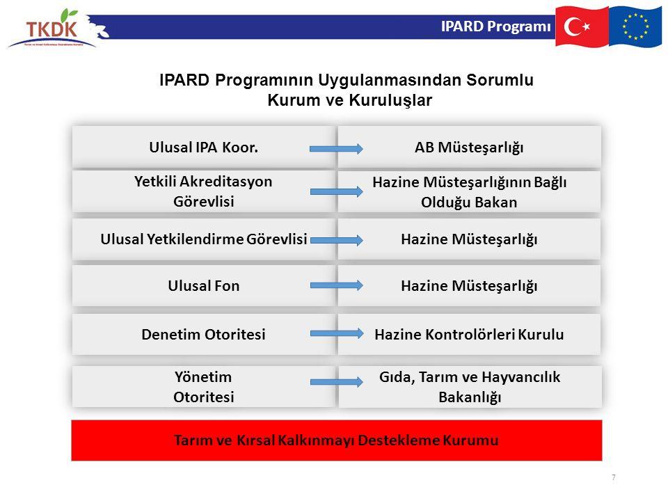 IPARD Programının Uygulanmasından Sorumlu Kurum ve Kuruluşlar