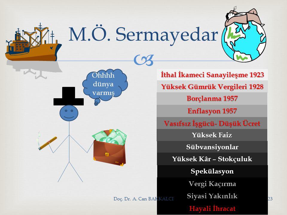 M.Ö. Sermayedar Ohhhh dünya varmış İthal İkameci Sanayileşme 1923