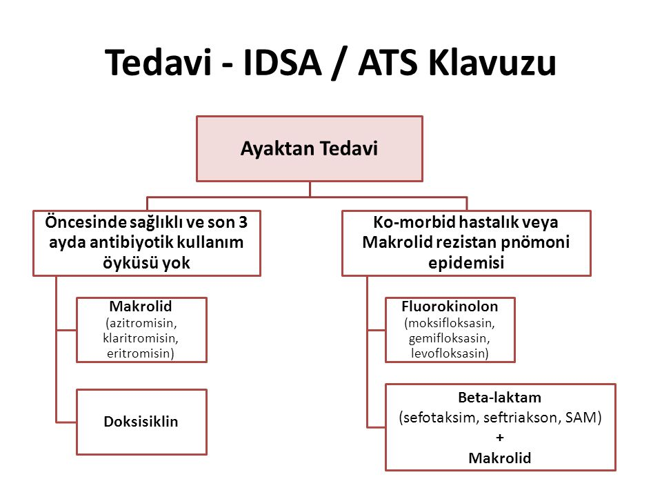 Tedavi - IDSA / ATS Klavuzu