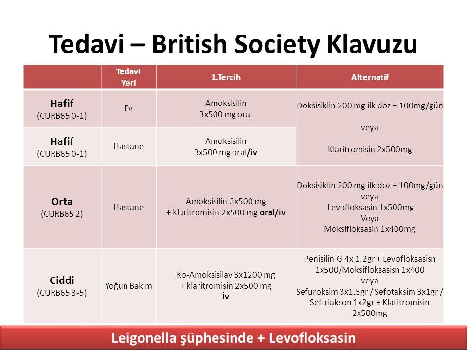 Tedavi – British Society Klavuzu