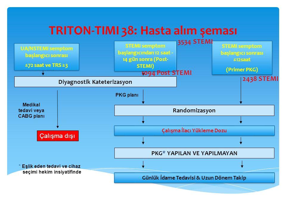 TRITON-TIMI 38: Hasta alım şeması