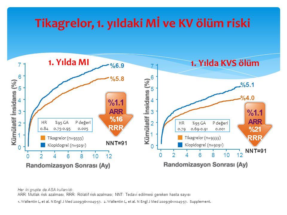 Tikagrelor, 1. yıldaki Mİ ve KV ölüm riski