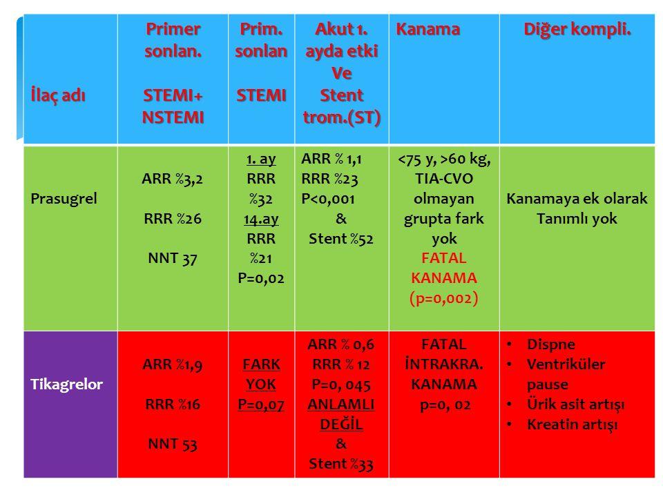 İlaç adı Primer sonlan. STEMI+ NSTEMI Prim. sonlan STEMI
