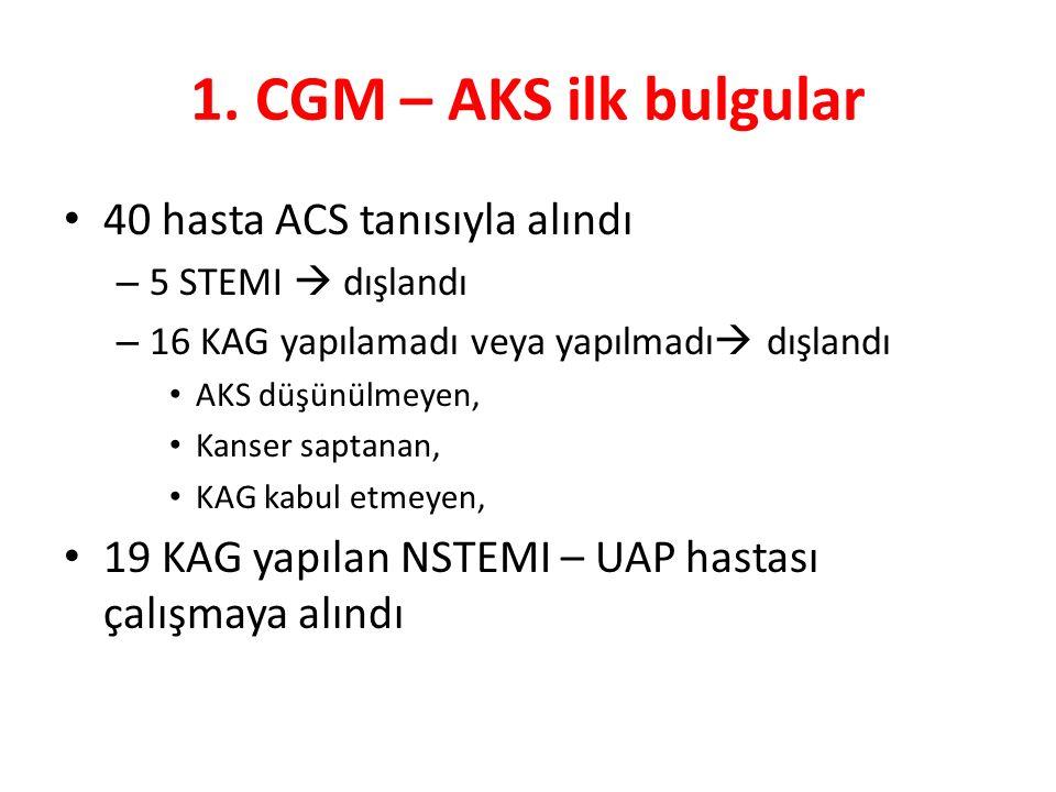 1. CGM – AKS ilk bulgular 40 hasta ACS tanısıyla alındı