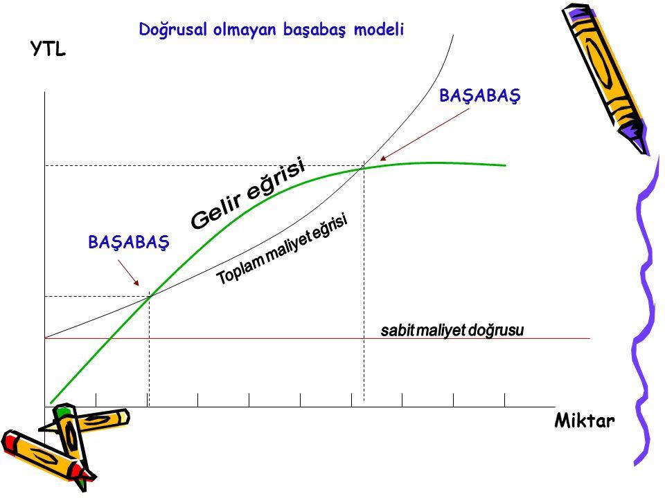 YTL Miktar Doğrusal olmayan başabaş modeli BAŞABAŞ BAŞABAŞ
