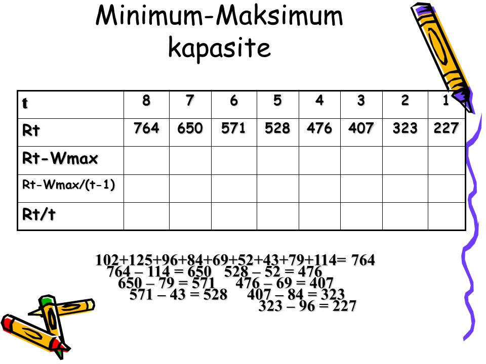 Minimum-Maksimum kapasite