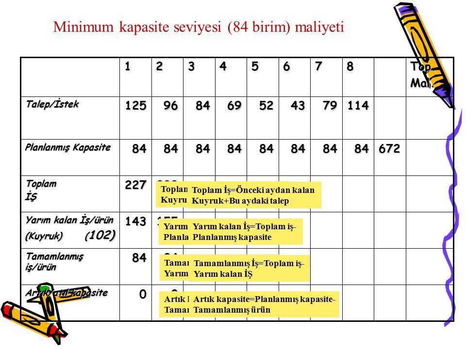 Minimum kapasite seviyesi (84 birim) maliyeti