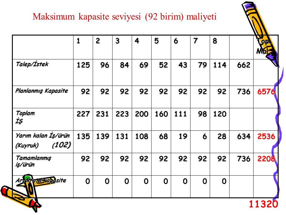 Maksimum kapasite seviyesi (92 birim) maliyeti