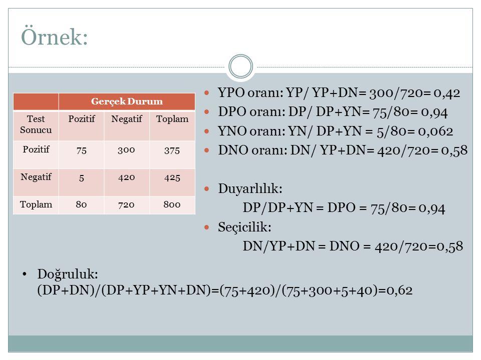 Örnek: YPO oranı: YP/ YP+DN= 300/720= 0,42