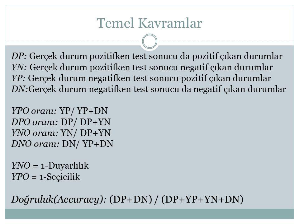Temel Kavramlar Doğruluk(Accuracy): (DP+DN) / (DP+YP+YN+DN)