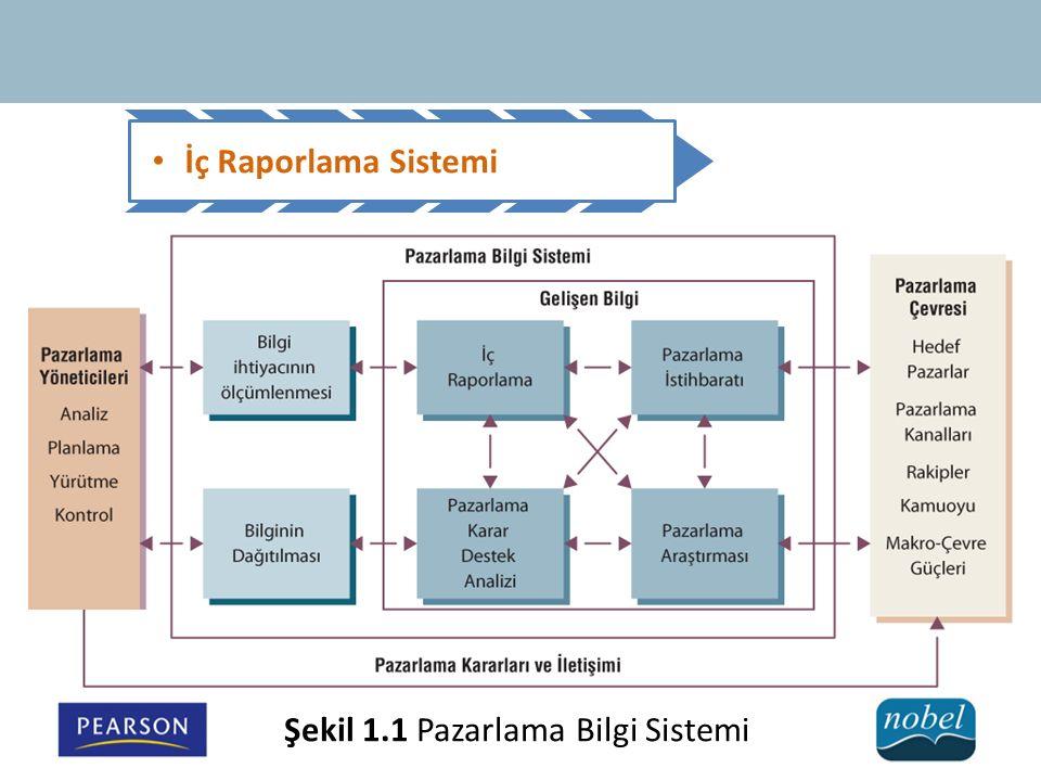 Şekil 1.1 Pazarlama Bilgi Sistemi
