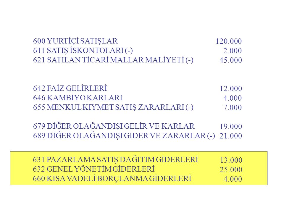 600 YURTİÇİ SATIŞLAR 611 SATIŞ İSKONTOLARI (-) 621 SATILAN TİCARİ MALLAR MALİYETİ (-) 642 FAİZ GELİRLERİ.