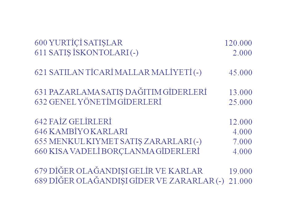 600 YURTİÇİ SATIŞLAR 611 SATIŞ İSKONTOLARI (-) 621 SATILAN TİCARİ MALLAR MALİYETİ (-) 631 PAZARLAMA SATIŞ DAĞITIM GİDERLERİ.